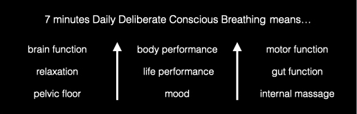 Breathing is about more than just taking in air and it's free!v
