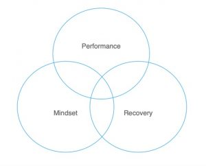 Performance Mindset Recovery