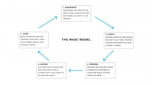 MASC Process